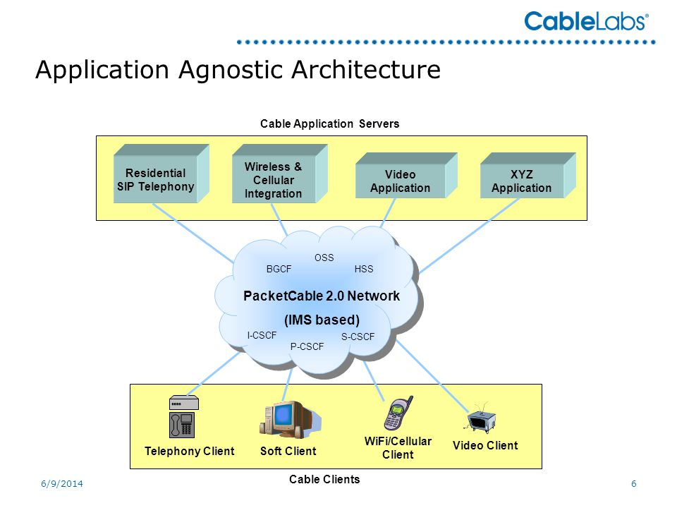 6/9/20146 Application Agnostic Architecture Residential SIP Telephony Wireless & Cellular Integration Video Application XYZ Application Cable Application Servers Telephony Client WiFi/Cellular Client Video Client PacketCable 2.0 Network (IMS based) P-CSCF S-CSCF I-CSCF BGCF OSS HSS Cable Clients Soft Client