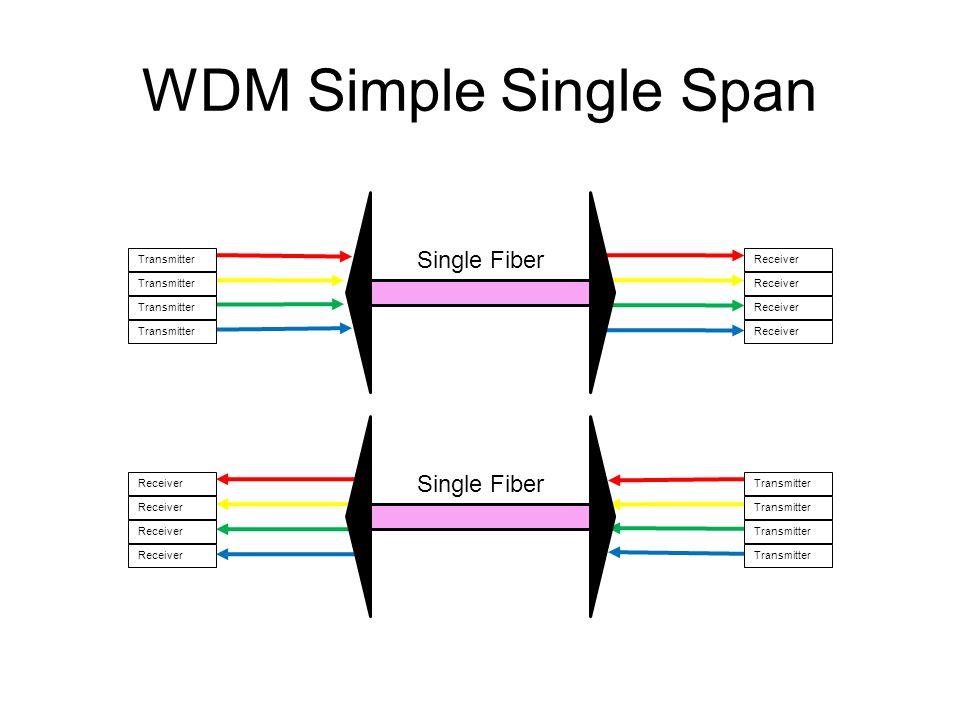 WDM Simple Single Span Transmitter Receiver Single Fiber Receiver Transmitter Single Fiber