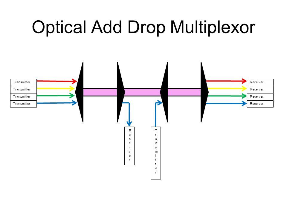 Optical Add Drop Multiplexor Transmitter Receiver
