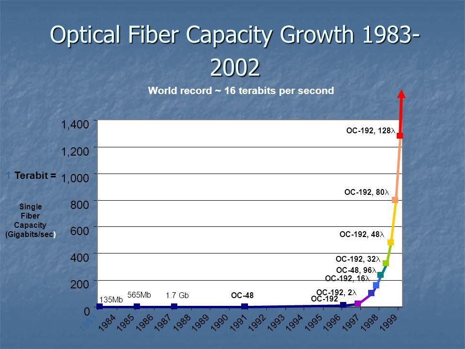 Optical Fiber Capacity Growth 1983- 2002 0 19831984198519861987198819891990199119921993199419951996199719981999 200 400 600 800 1,000 1,200 1,400 OC-48 OC-192 OC-192, 2 OC-48, 40 OC-192, 16 OC-48, 96 OC-192, 32 OC-192, 48 OC-192, 80 OC-192, 128 1.7 Gb 565Mb 135Mb Single Fiber Capacity (Gigabits/sec) 1 Terabit = World record ~ 16 terabits per second