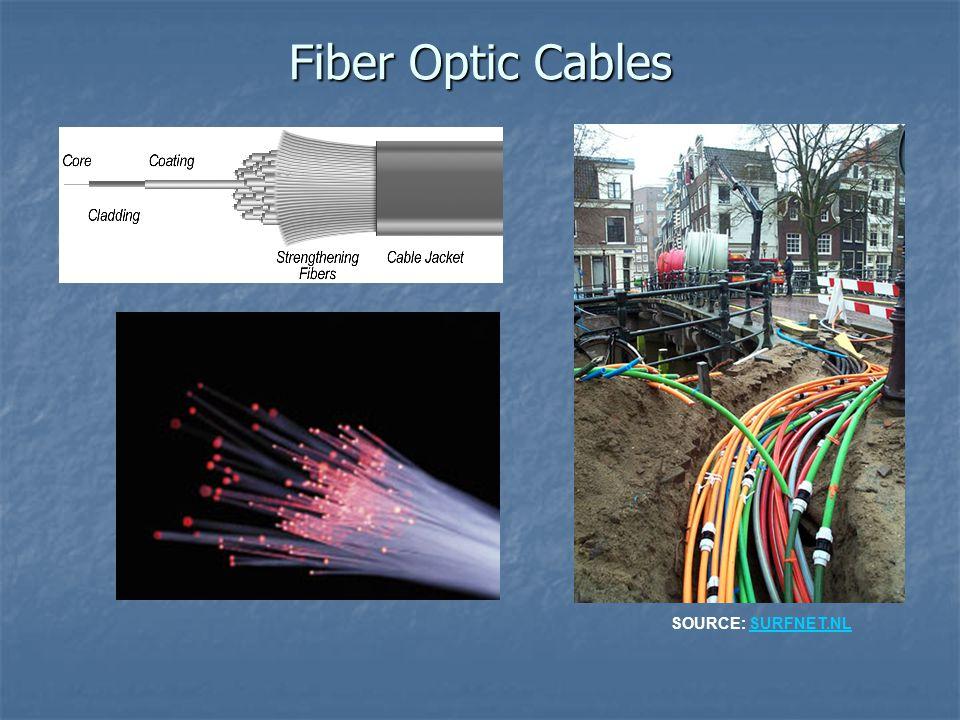 Fiber Optic Cables SOURCE: SURFNET.NLSURFNET.NL