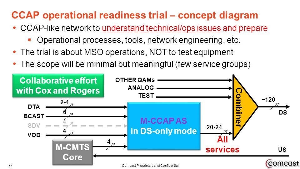 Comcast Proprietary and Confidential CCAP-like network to understand technical/ops issues and prepare Operational processes, tools, network engineerin