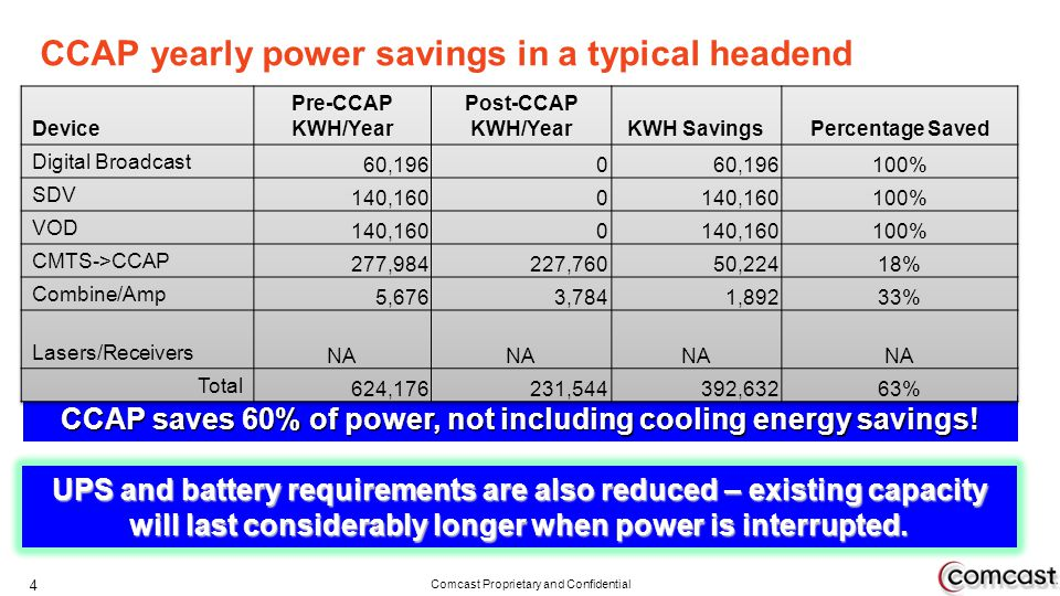 Comcast Proprietary and Confidential CCAP yearly power savings in a typical headend 4 CCAP saves 60% of power, not including cooling energy savings! U