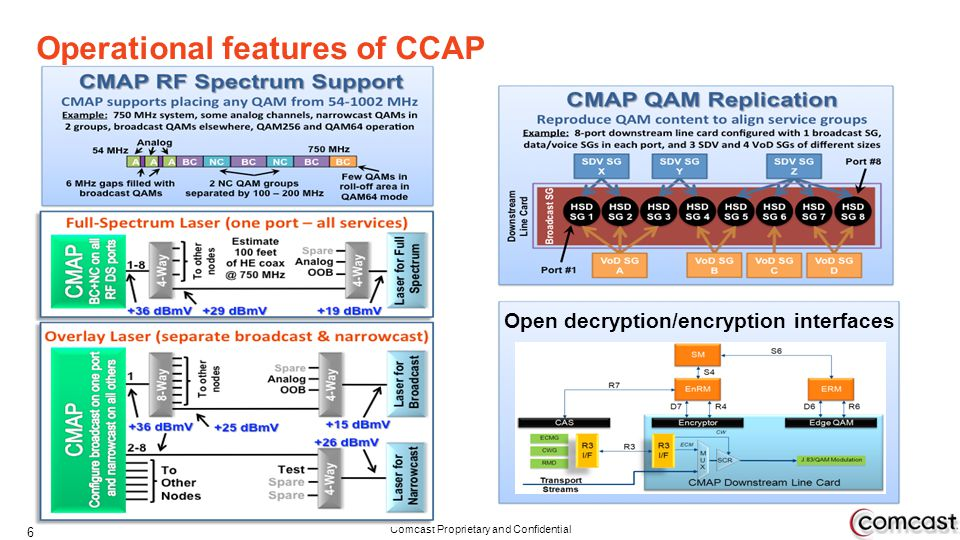 Comcast Proprietary and Confidential Operational features of CCAP 6 Open decryption/encryption interfaces