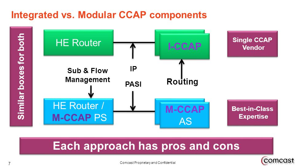 Comcast Proprietary and Confidential Integrated vs. Modular CCAP components 7 Each approach has pros and cons Similar boxes for both HE Router ICCAP I