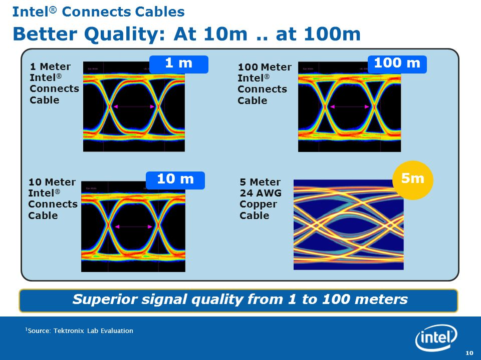 Revision Intel ® Connects Cables Better Quality: At 10m..