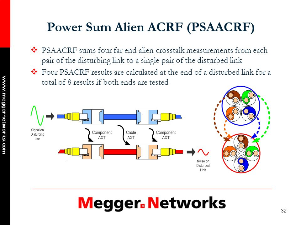 32 www.meggernetworks.com Power Sum Alien ACRF (PSAACRF) PSAACRF sums four far end alien crosstalk measurements from each pair of the disturbing link to a single pair of the disturbed link Four PSACRF results are calculated at the end of a disturbed link for a total of 8 results if both ends are tested