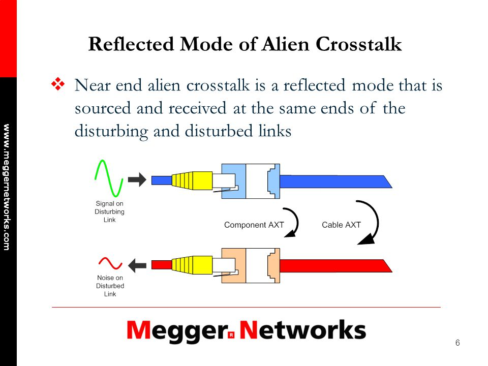 37 www.meggernetworks.com Re-certifying Class E & Category 6 Re-certify the channel or link performance of every link designated to support 10BASE-T saving the Autotest result and graphical data Using the test plan criteria and result data, identify the disturbed links deemed most prone to alien crosstalk interference and their associated disturbing links Re-test the channel or link performance of all identified disturbing links saving the Autotest result and graphical data* Certify the alien crosstalk of the selected disturbed links per the test plan *Links designated only as a disturber do not have to pass channel or link certification