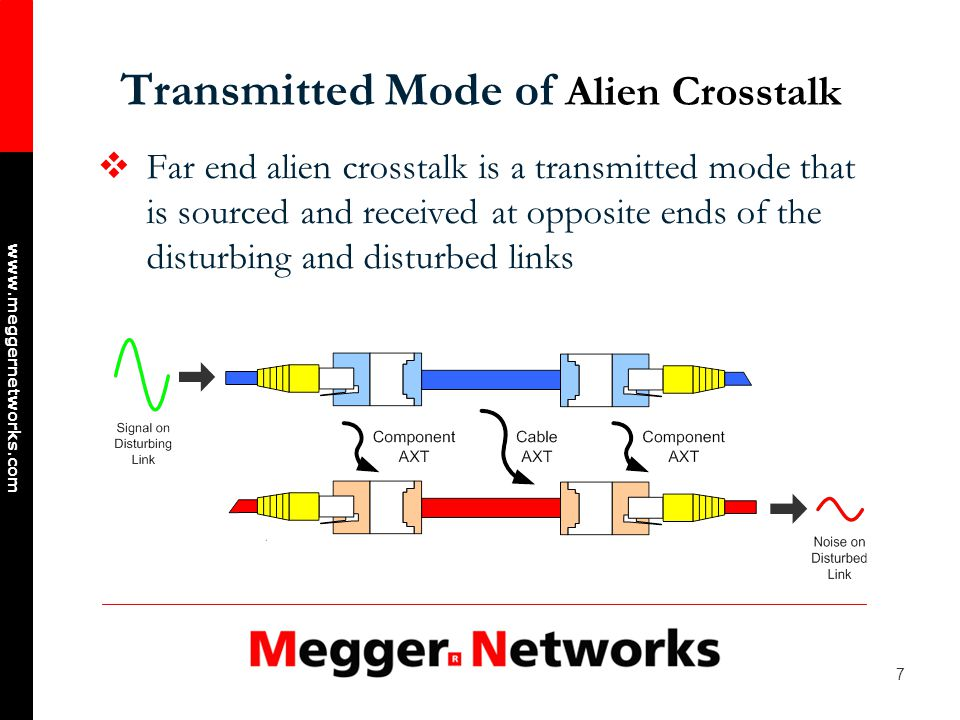 7 www.meggernetworks.com Transmitted Mode of Alien Crosstalk Far end alien crosstalk is a transmitted mode that is sourced and received at opposite ends of the disturbing and disturbed links