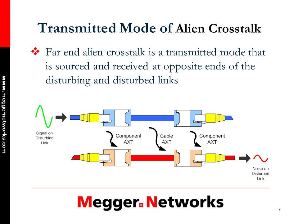 38 www.meggernetworks.com Typical PSANEXT Test Setup