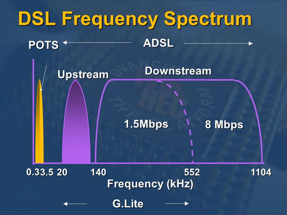 Upstream Downstream 1104552 1.5Mbps 8 Mbps 140203.5 Frequency (kHz) POTS G.Lite ADSL 0.3 DSL Frequency Spectrum