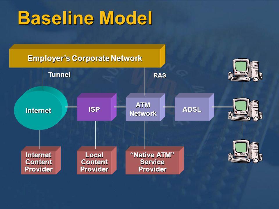 ADSL ATMNetwork ISP Internet InternetContentProvider LocalContentProvider Native ATM ServiceProvider Employers Corporate Network Tunnel RAS Baseline M