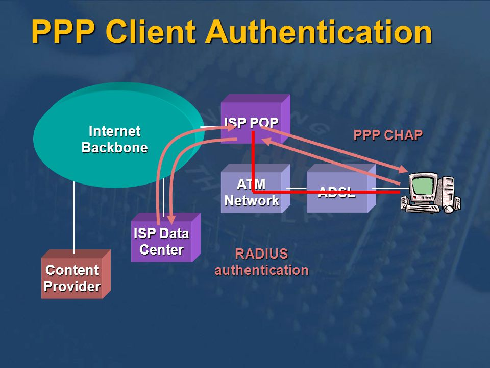 ContentProvider ISP Data Center ADSLATMNetwork InternetBackbone ISP POP RADIUSauthentication PPP CHAP PPP Client Authentication