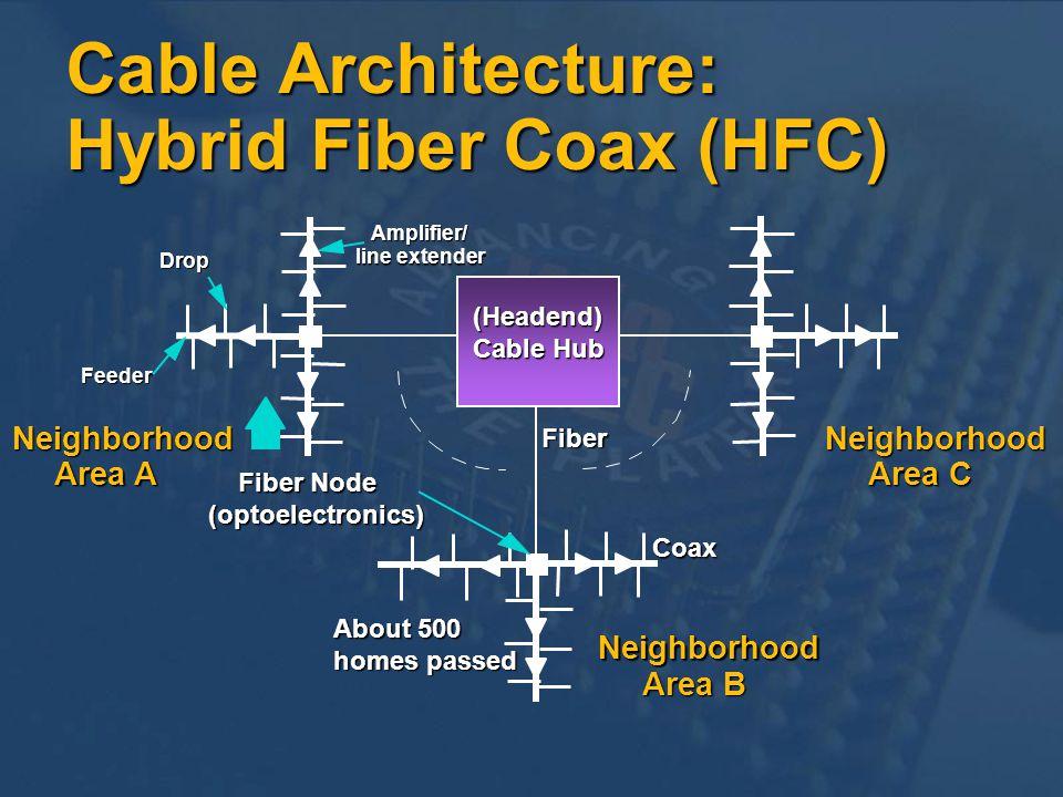Neighborhood Area B Neighborhood Area C Neighborhood Area A Fiber Fiber Node (optoelectronics) Coax About 500 homes passed Amplifier/ line extender Dr