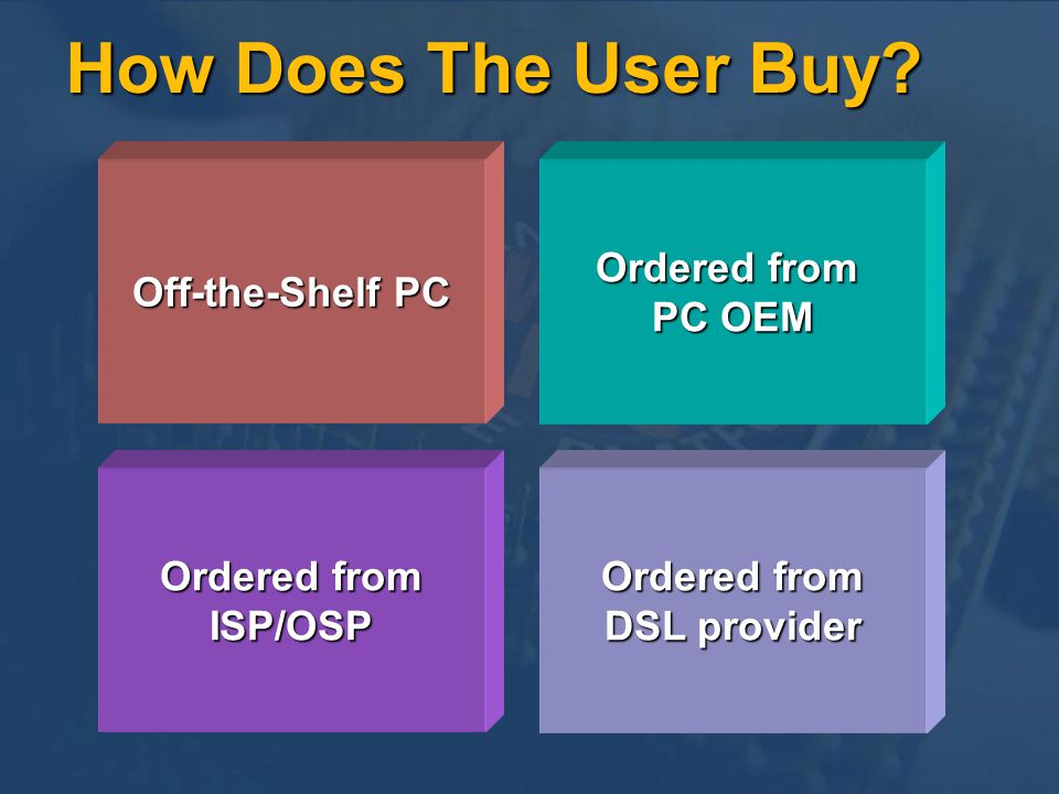 Off-the-Shelf PC Ordered from PC OEM Ordered from DSL provider Ordered from ISP/OSP How Does The User Buy?