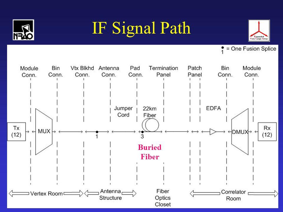 S.Durand / T.Baldwin13 Basic Cabling Plan 12 Fibers per antenna 60 Fibers C5 C6 C7 C8 C9 Splice Box