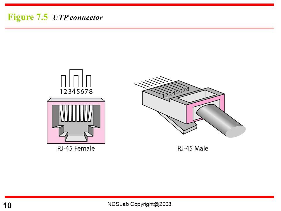 NDSLab Copyright@2008 10 Figure 7.5 UTP connector
