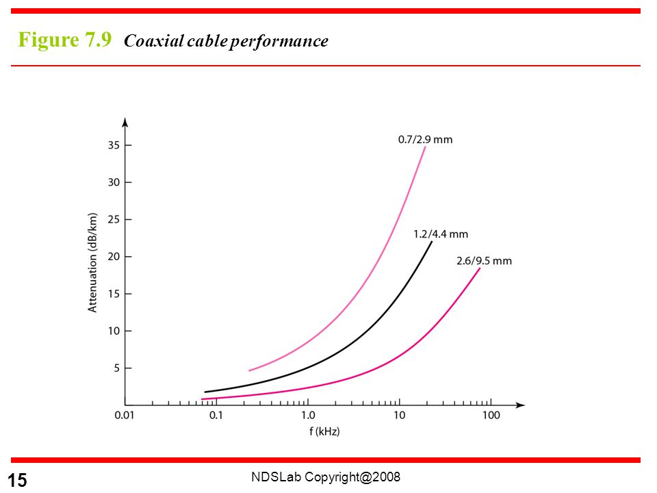 NDSLab Copyright@2008 15 Figure 7.9 Coaxial cable performance