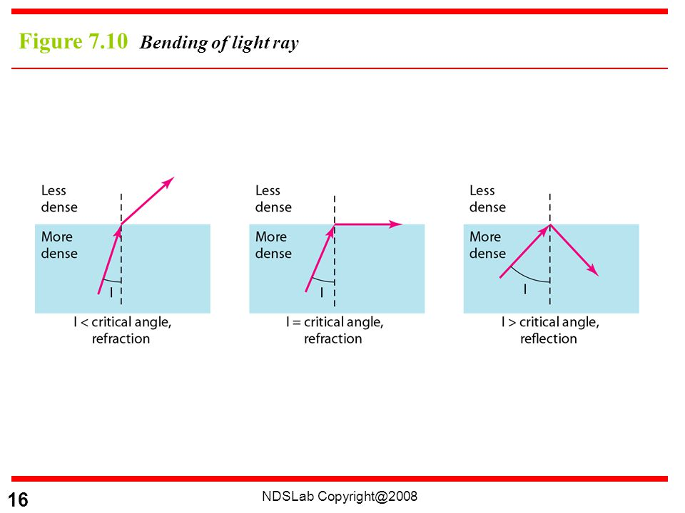 NDSLab Copyright@2008 16 Figure 7.10 Bending of light ray