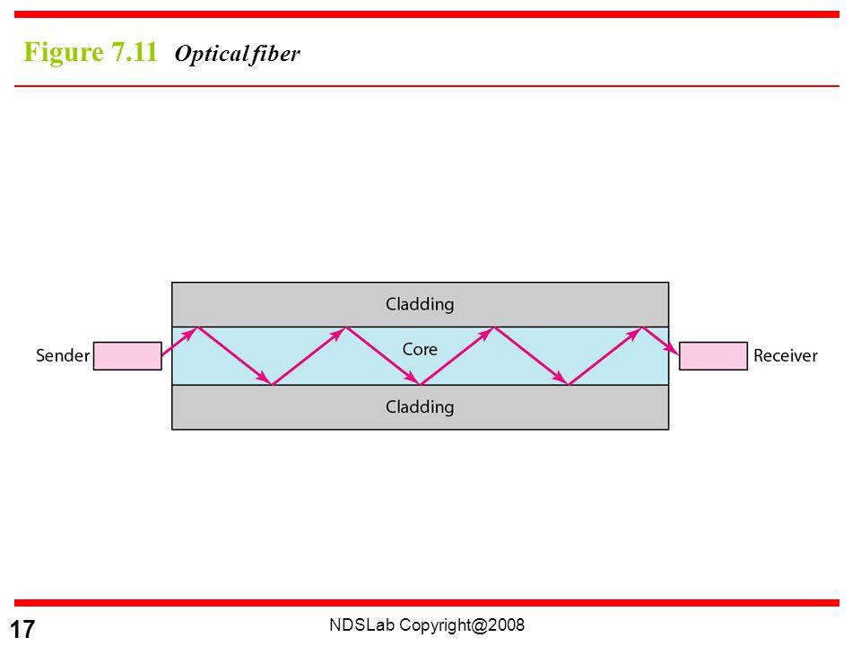 NDSLab Copyright@2008 17 Figure 7.11 Optical fiber