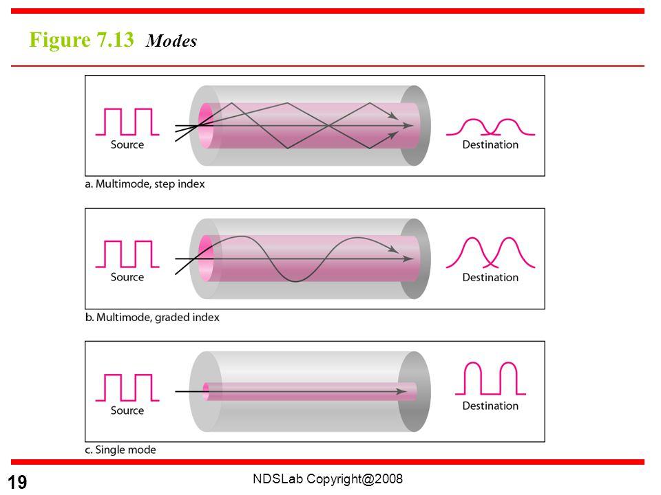 NDSLab Copyright@2008 19 Figure 7.13 Modes