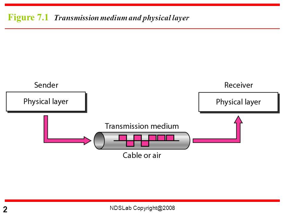 NDSLab Copyright@2008 23 Figure 7.16 Optical fiber performance