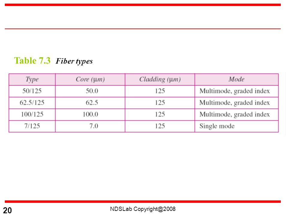 NDSLab Copyright@2008 20 Table 7.3 Fiber types