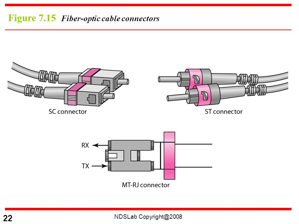 NDSLab Copyright@2008 22 Figure 7.15 Fiber-optic cable connectors