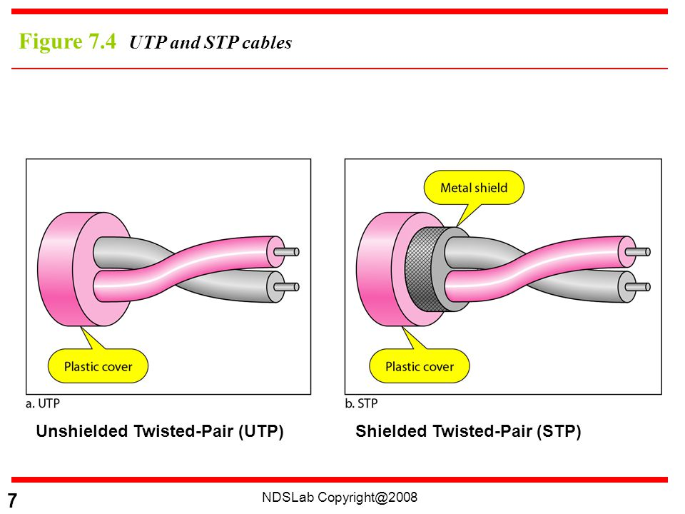 NDSLab Copyright@2008 8 Unshielded vs Shielded Twisted-Pair Cable Unshielded twisted-pair (UTP) Shielded twisted-pair (STP) –Has a metal foil or braided-mesh covering that encases each pair of insulated conductors.