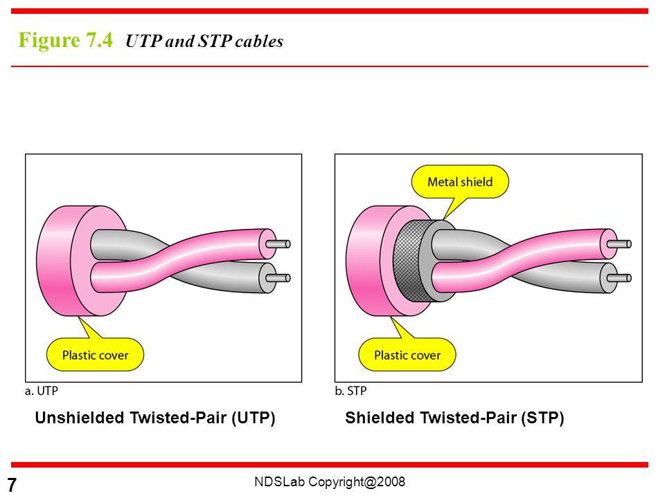 NDSLab Copyright@2008 28 Figure 7.19 Wireless transmission waves
