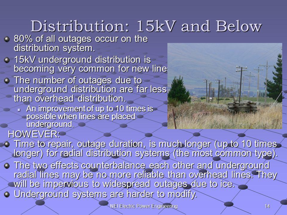 NEI Electric Power Engineering Distribution: 15kV and Below 80% of all outages occur on the distribution system. 15kV underground distribution is beco