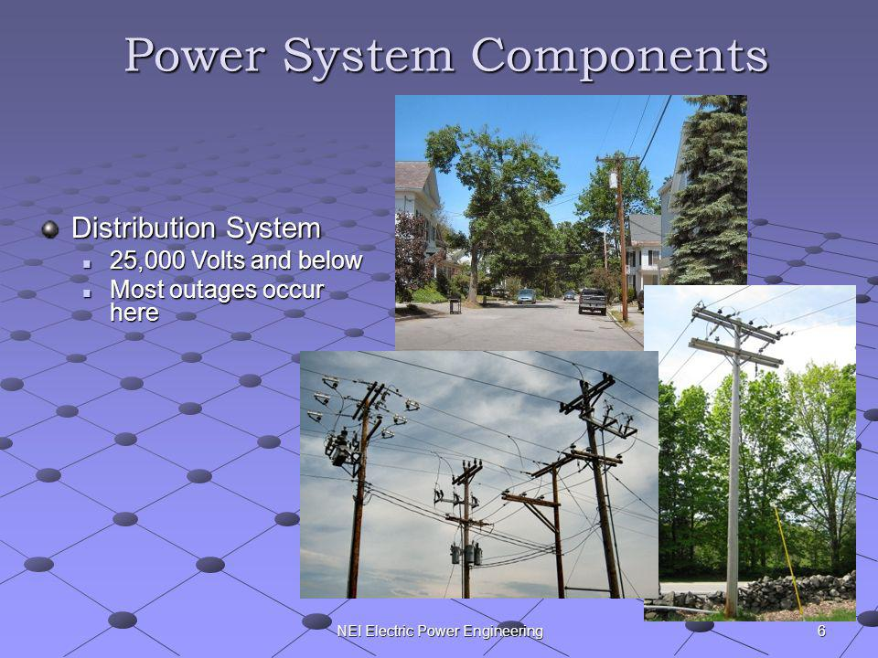 NEI Electric Power Engineering Power System Components Distribution System 25,000 Volts and below 25,000 Volts and below Most outages occur here Most