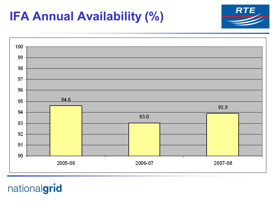 IFA Annual Availability (%)