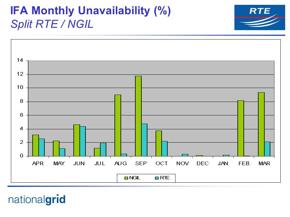 IFA Monthly Unavailability (%) Split RTE / NGIL