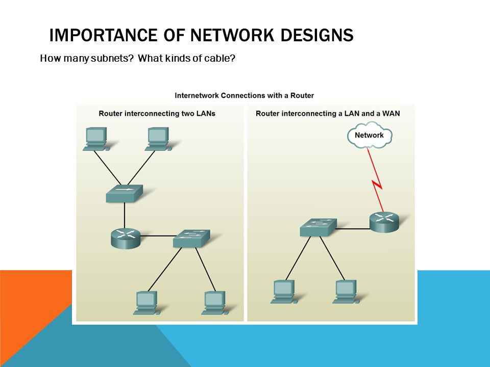 IMPORTANCE OF NETWORK DESIGNS How many subnets? What kinds of cable?