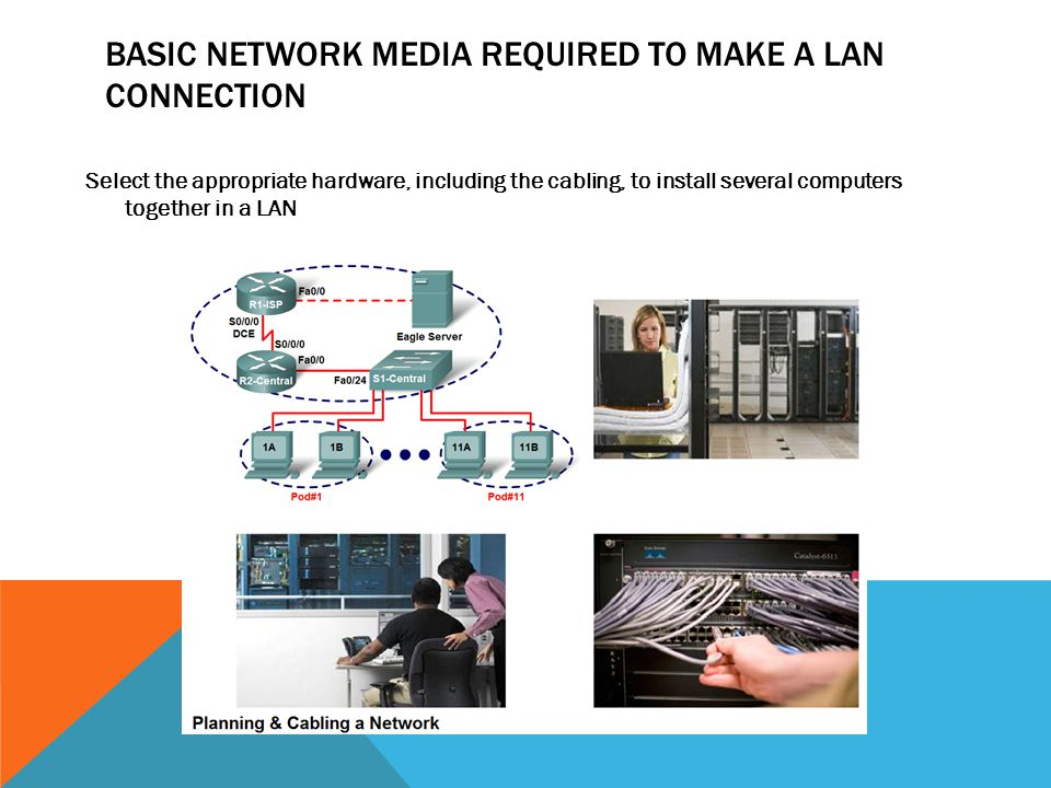 BASIC NETWORK MEDIA REQUIRED TO MAKE A LAN CONNECTION Select the appropriate hardware, including the cabling, to install several computers together in
