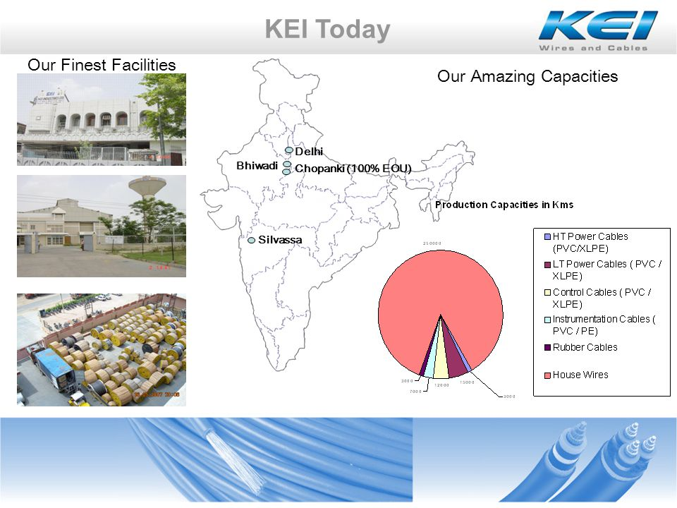 KEI Today : Our Sales & Product Wise Share in Markets With the Organization already enjoying strong foothold in the institutional sector, KEI is all geared up to set up its marketing and distribution efforts to establish its house wires a household brand name Strong Presence in B2B Domain Power Cables & Wires : The Backbone of our Organization
