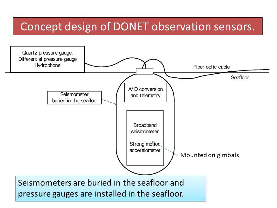 Concept design of DONET observation sensors.