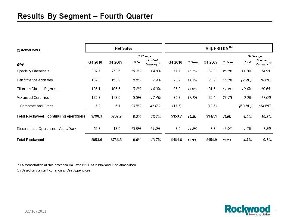 10 02/16/2011 Results By Segment – Full Year