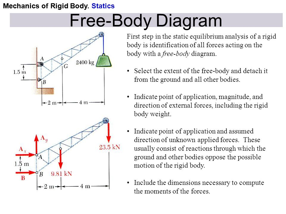 Mechanics of Rigid Body Free-Body Diagram First step in the static equilibrium analysis of a rigid body is identification of all forces acting on the