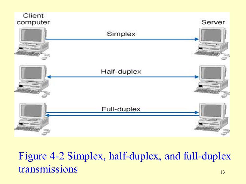 13 Figure 4-2 Simplex, half-duplex, and full-duplex transmissions