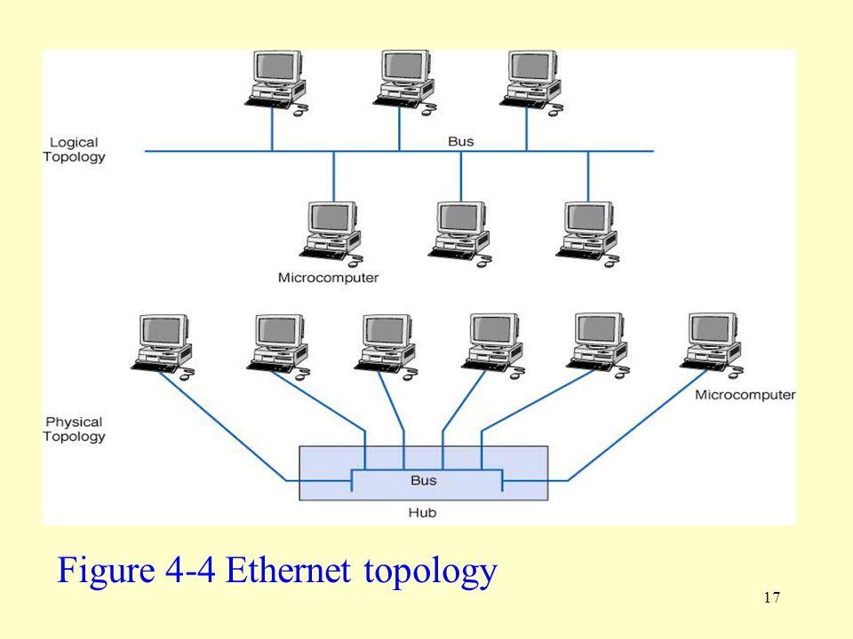17 Figure 4-4 Ethernet topology