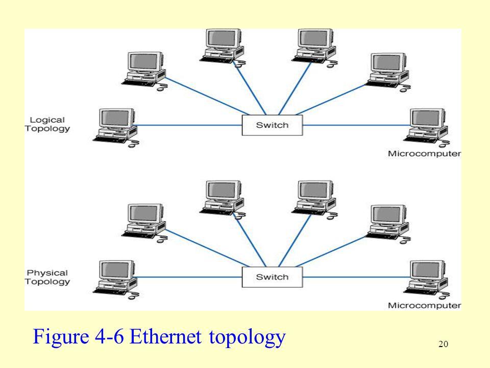 20 Figure 4-6 Ethernet topology