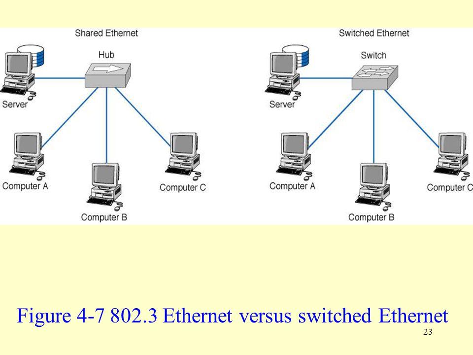 23 Figure 4-7 802.3 Ethernet versus switched Ethernet