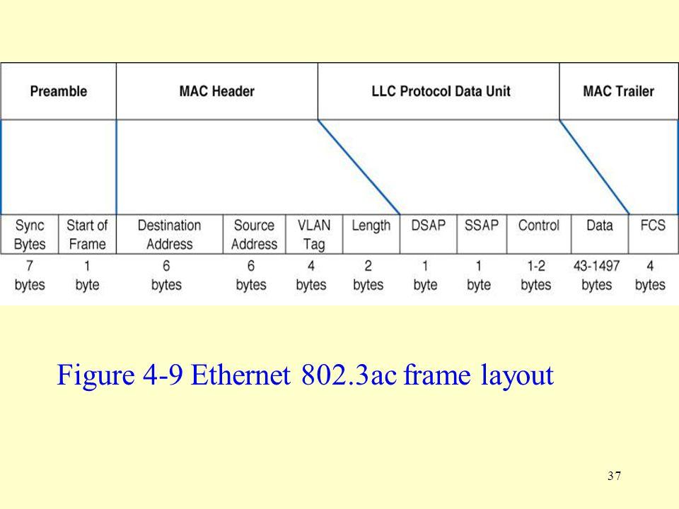37 Figure 4-9 Ethernet 802.3ac frame layout