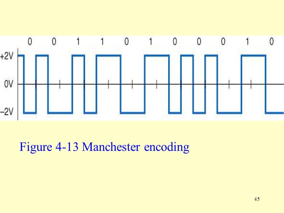 45 Figure 4-13 Manchester encoding