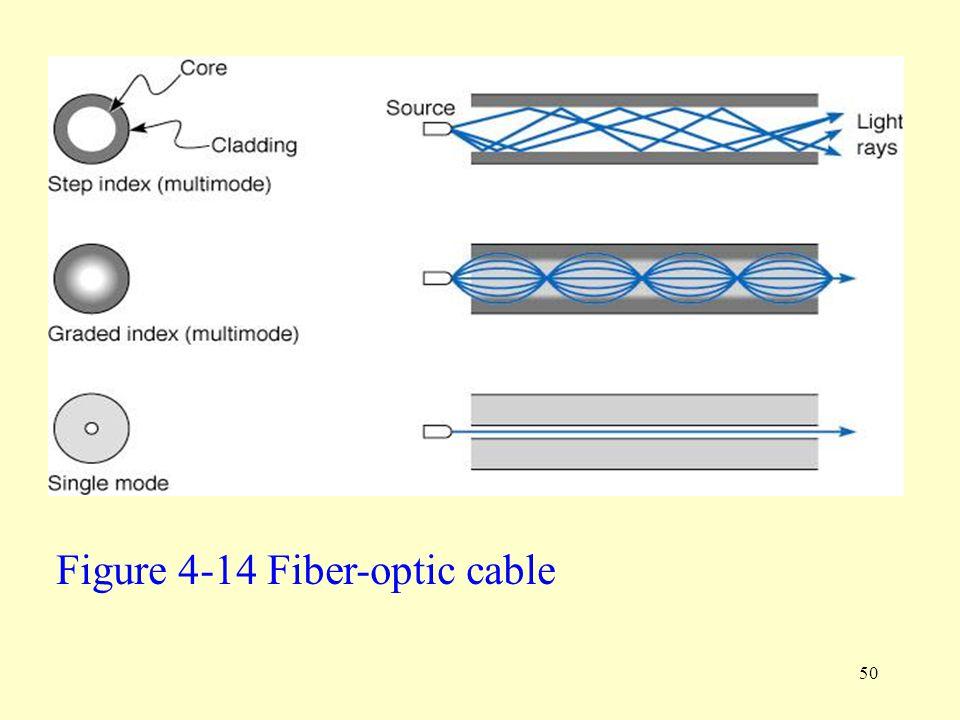 50 Figure 4-14 Fiber-optic cable
