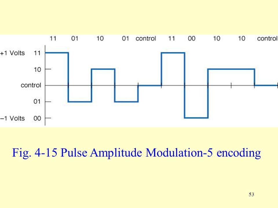 53 Fig. 4-15 Pulse Amplitude Modulation-5 encoding