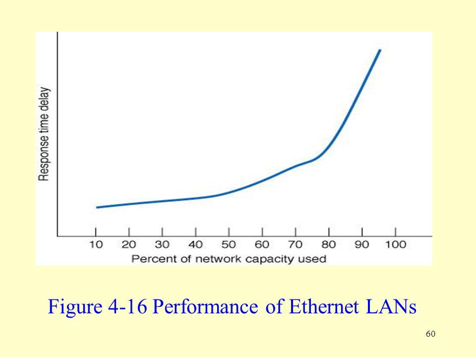 60 Figure 4-16 Performance of Ethernet LANs