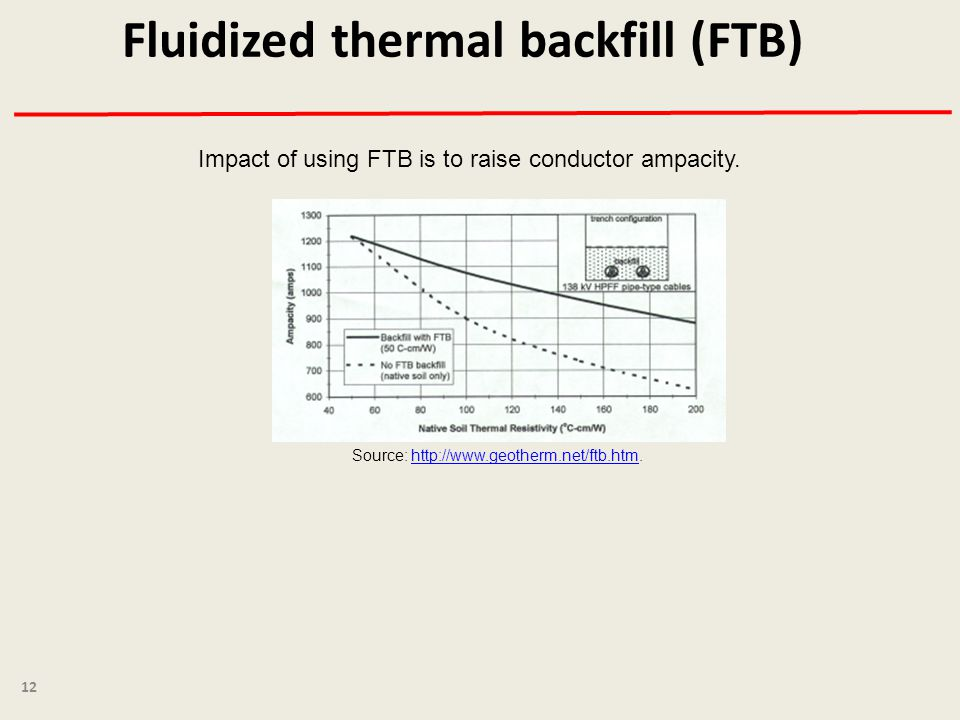 Fluidized thermal backfill (FTB) 12 Source: http://www.geotherm.net/ftb.htm.http://www.geotherm.net/ftb.htm Impact of using FTB is to raise conductor